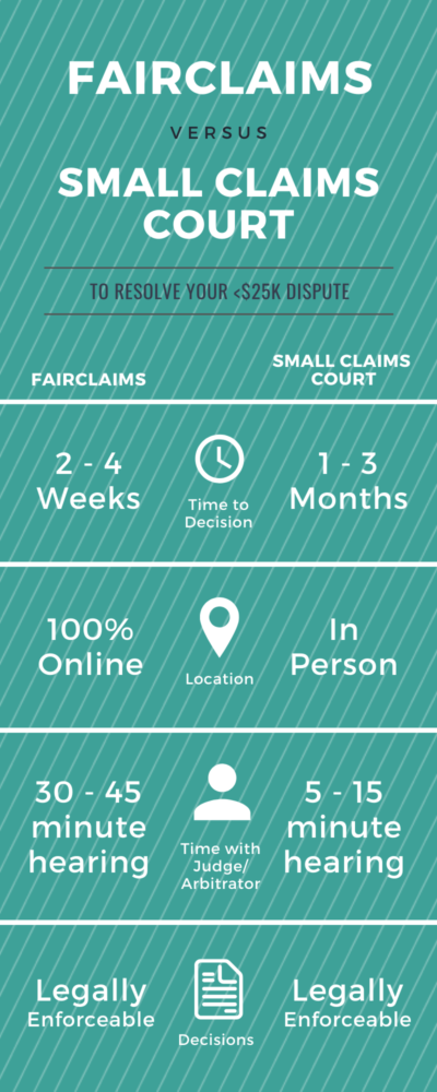 Why FairClaims is better than Small Claims Court
